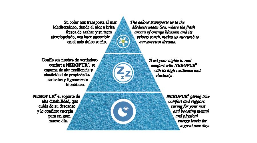 triangulo sabipur